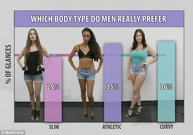 Overall, slim Inesa scored the lowest with 29 per cent of the glances, while curvy Stephanie scored the highest at 36 per cent. Meanwhile, Sophia came second with 35 per cent