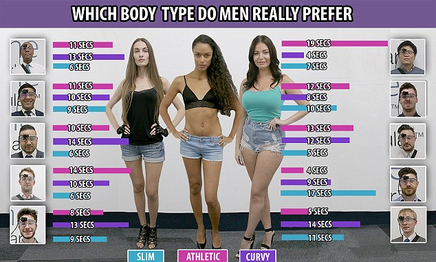 This chart shows how long the men rested their gaze on each of the models. One spent as long as 19 seconds looking at the athletic model, while someone else spent 17 seconds looking at the curvy woman. Others, though, were more even-handed with their attention