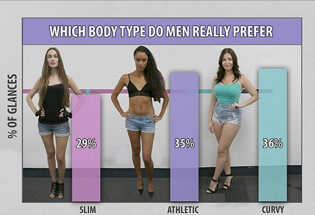 Are men more predictable when it comes to preferred body types? When MailOnline did the same experiment but reversed the roles, a curvaceous figure pipped an athletic frame to the top spot