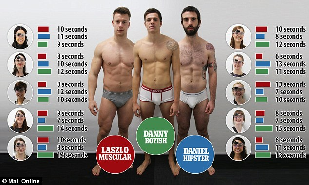 Who stared at who: The eye-tracking software measured just who was gazing at which guy, with Daniel the hipster getting the lowest glance time (7 seconds) and Danny the highest (15 seconds)